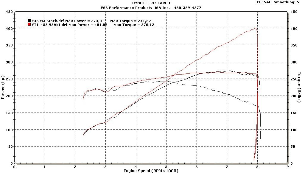 ESS Tuning VT1-475 Supercharger System Dyno
