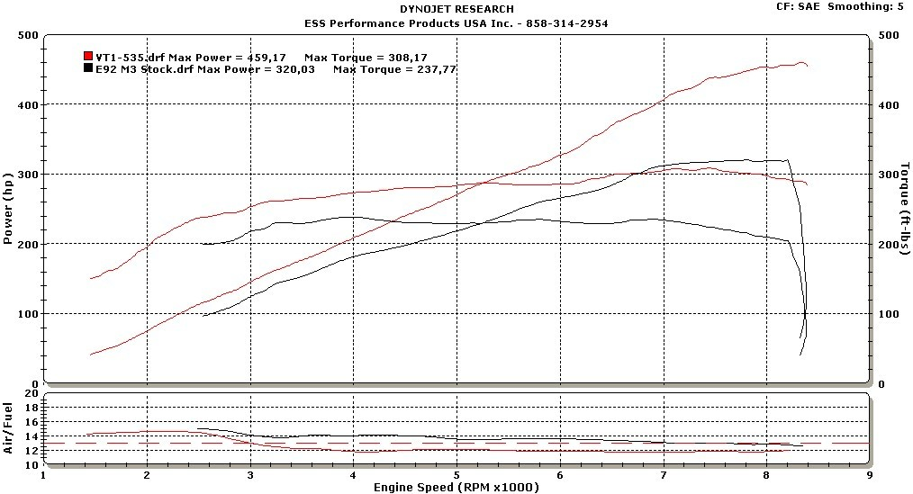 ESS Tuning VT1-550 Supercharger Dyno