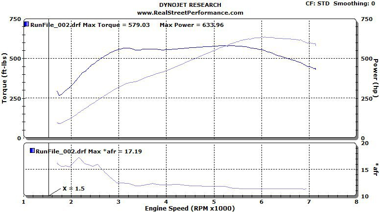 Stage 1 Performance ECU Software dyno results