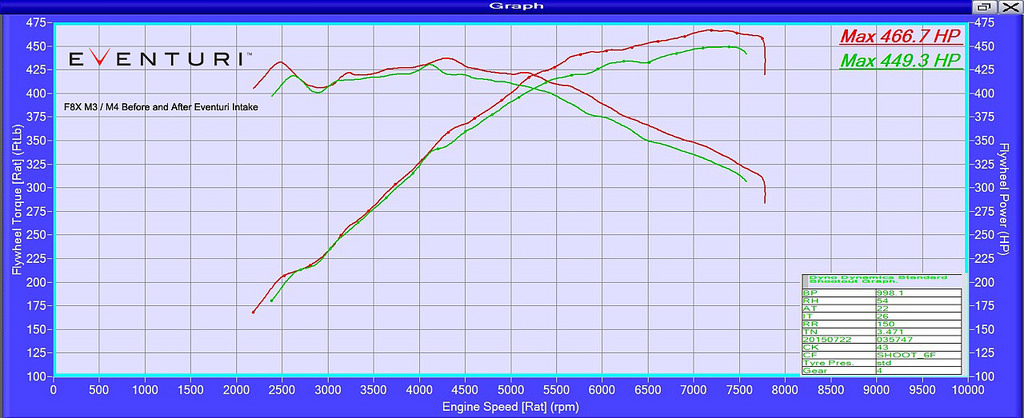 Eventuri Carbon Fiber Intake Dyno Results