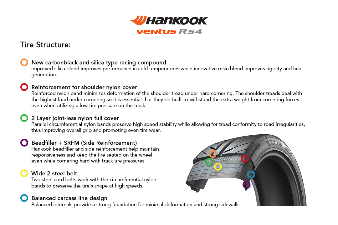 Hankook Ventus R-S4 Tire consists of New carbonblack and silica type racing compound, Reinforcement for shoulder nylon cover, 2 Layer joint-less nylon full cover, Beadfiller + SRFM (Side Reinforcement), Wide 2 steel belts, and Balanced carcass line design