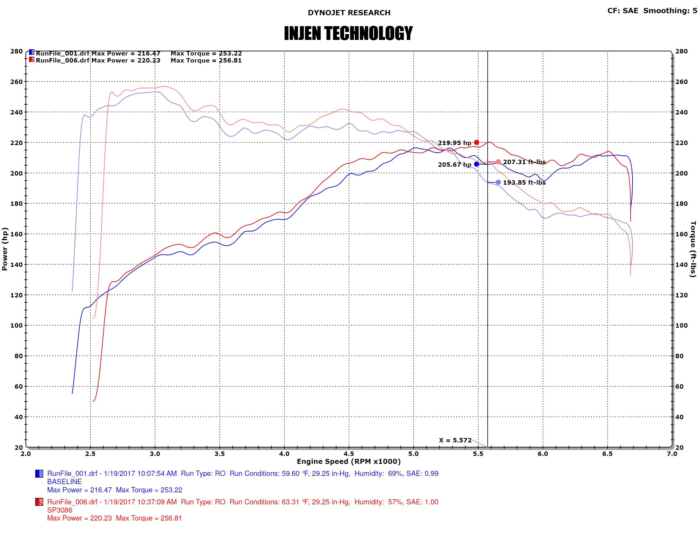 Injen SP3086 C7 Audi A6 2.0T Dyno Sheet