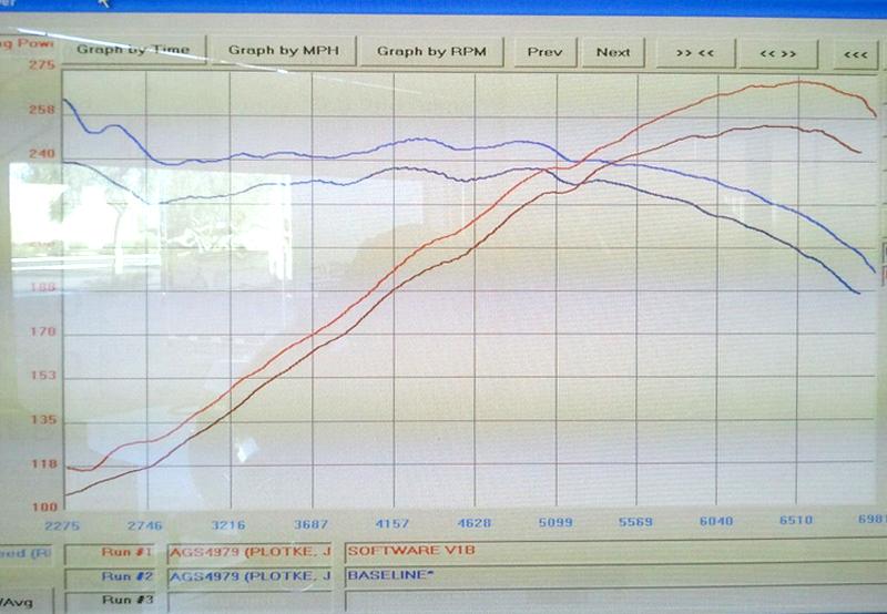 IPF Tuning ECU Tuner for V6 Camaro Dyno Results