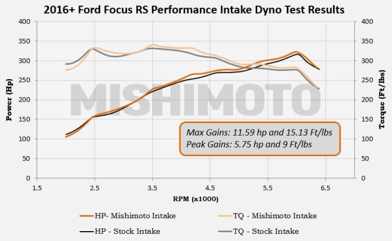 Mishimoto Air Intake Dyno for Ford Focus RS
