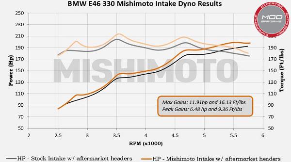 Mishimoto e46/3301 2001-2005 intake part#MMAI-E46-01BK