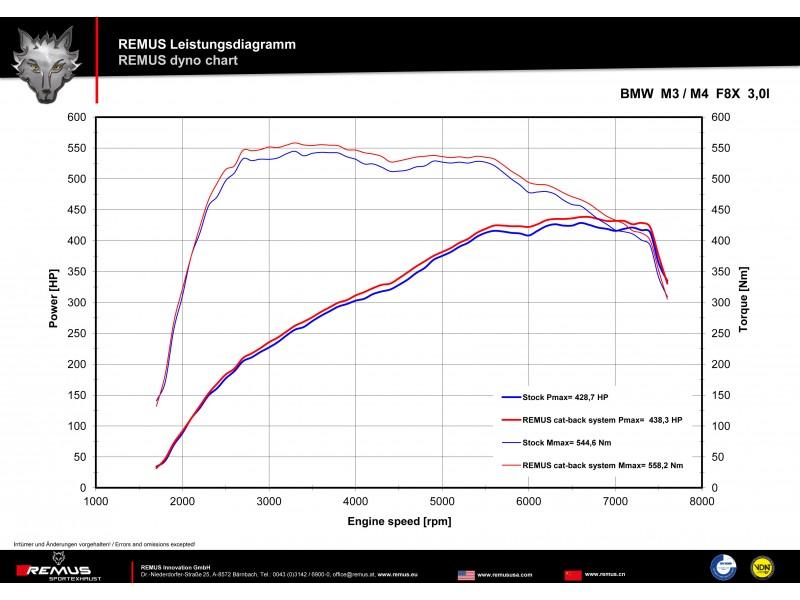 REMUS Sport Cat-Back Exhaust 2014+ BMW M3 M4 [F80/F82] Dyno Sheet