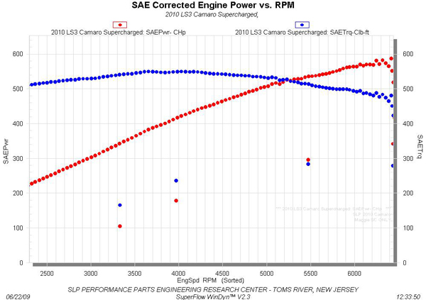 SLP Camaro Supercharger graph