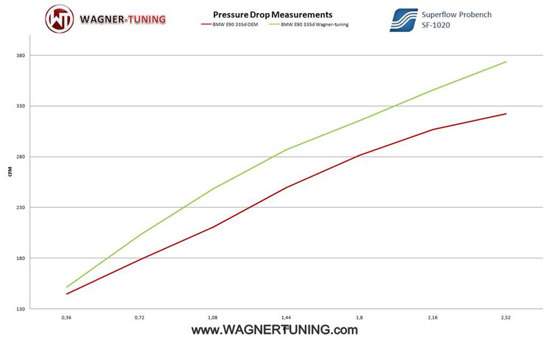Wagner Tuning BMW 335d 330d Evo Intercooler Flow Comparison