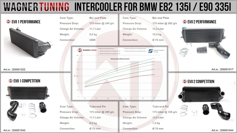 Wagner Tuning BMW N54 EVO I Performance Intercooler Comparison