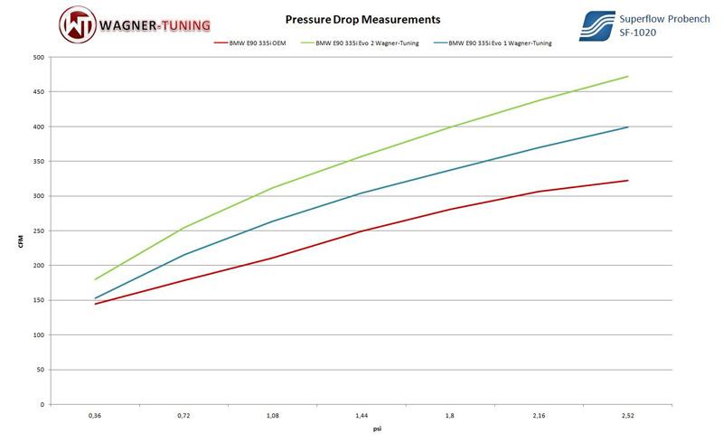 Wagner Tuning BMW N54 EVO I Performance Intercooler Airflow