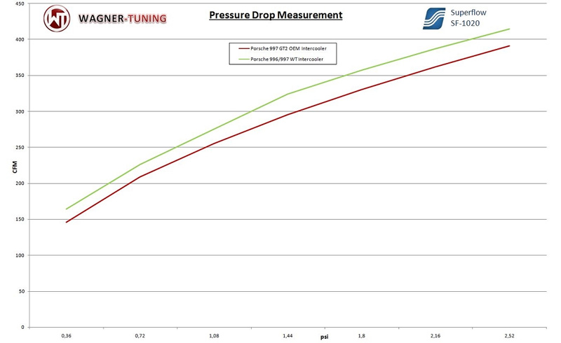 wagner tuning evo intercooler for Porsche 997 pressure drop vs oem