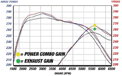 aFe Power Cat-Back Exhaust Dyno for BMw 135i E82