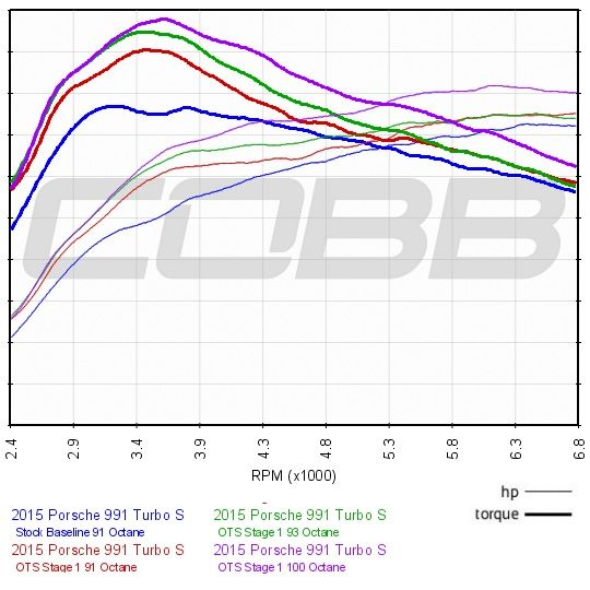 Cobb AccessPORT V3 ECU Flash Tuner for 2011-16 Porsche 911 Turbo / S [991] AP3-POR-006