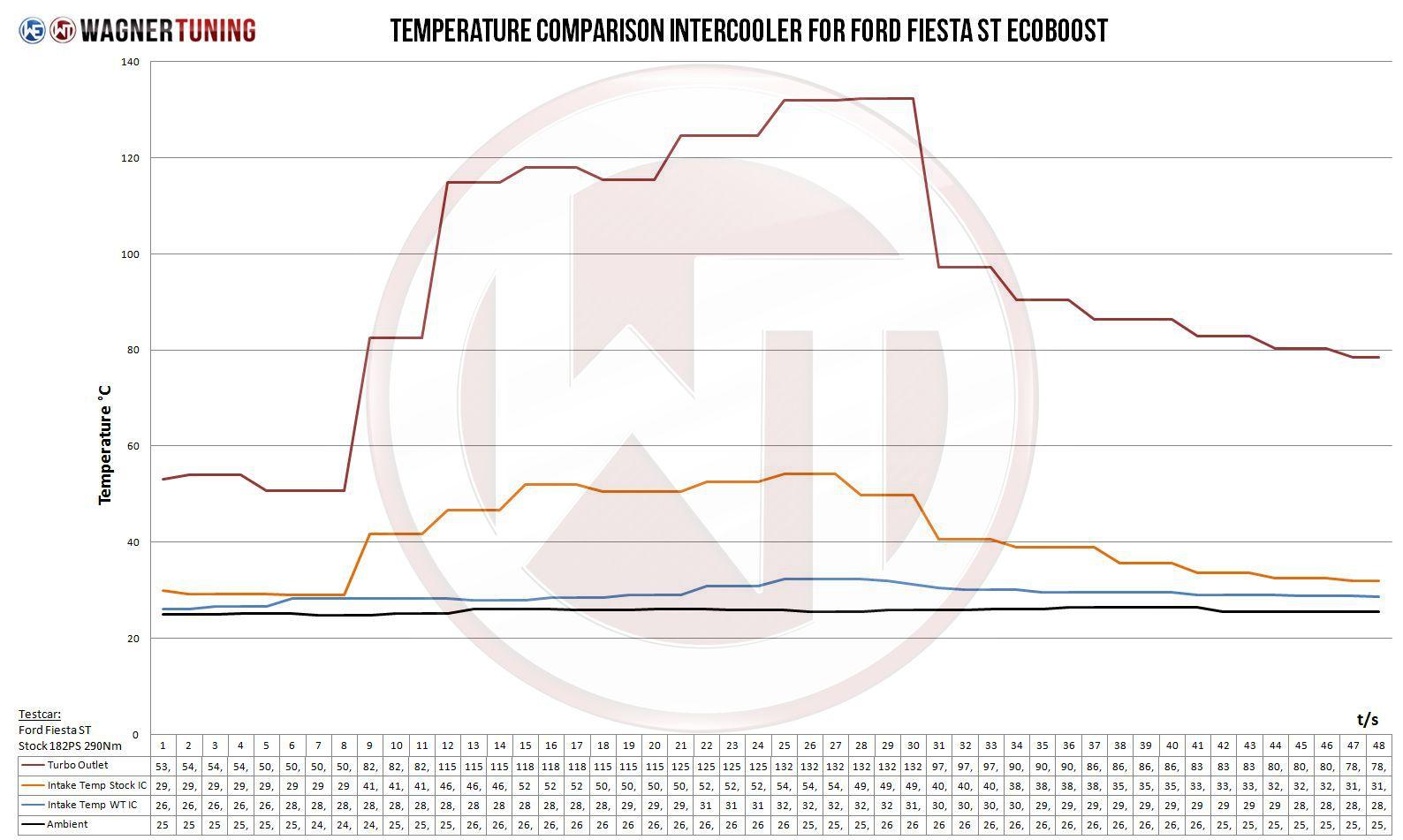 Fiesta ecoboost comp intercooler tempurature vs OEM intercooler