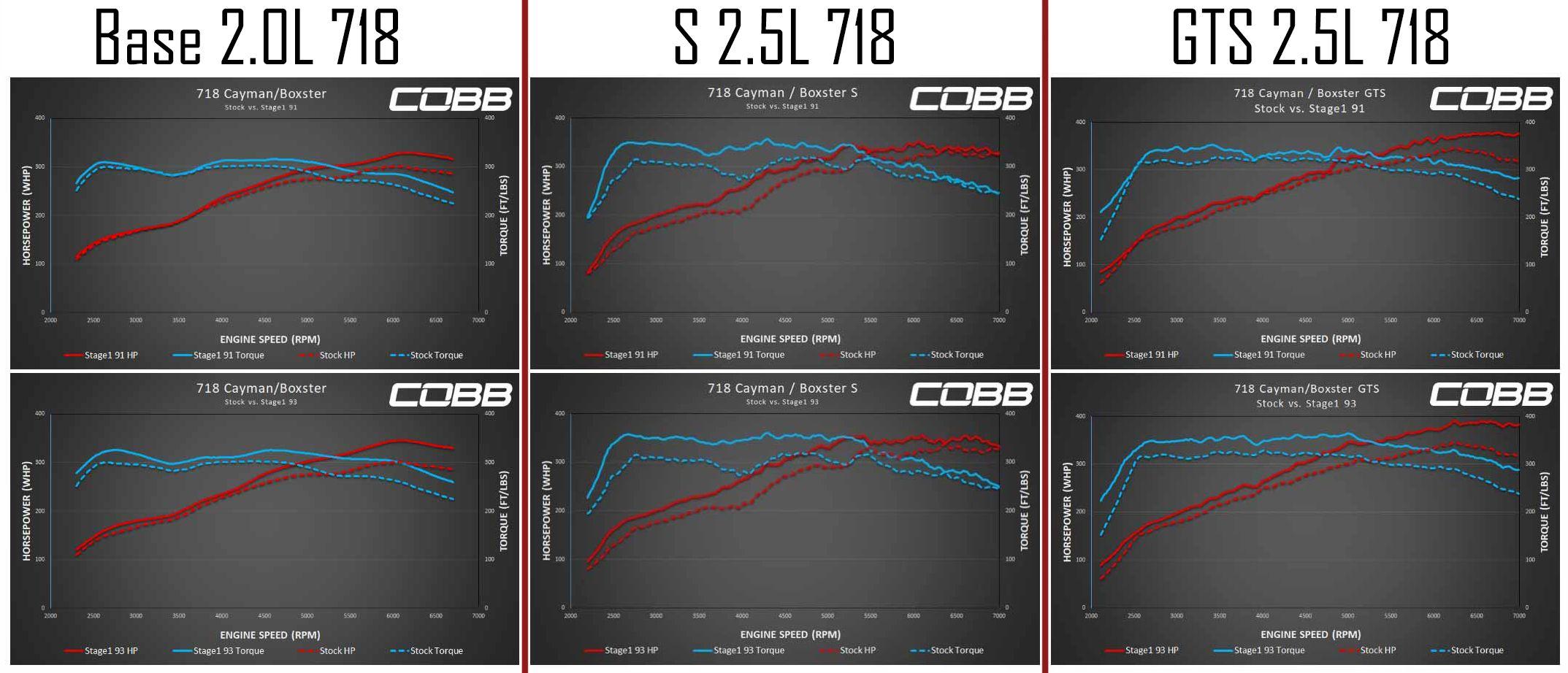 Cobb Accessport V3 Contents for 2017+ Porsche 718 Cayman/Boxster