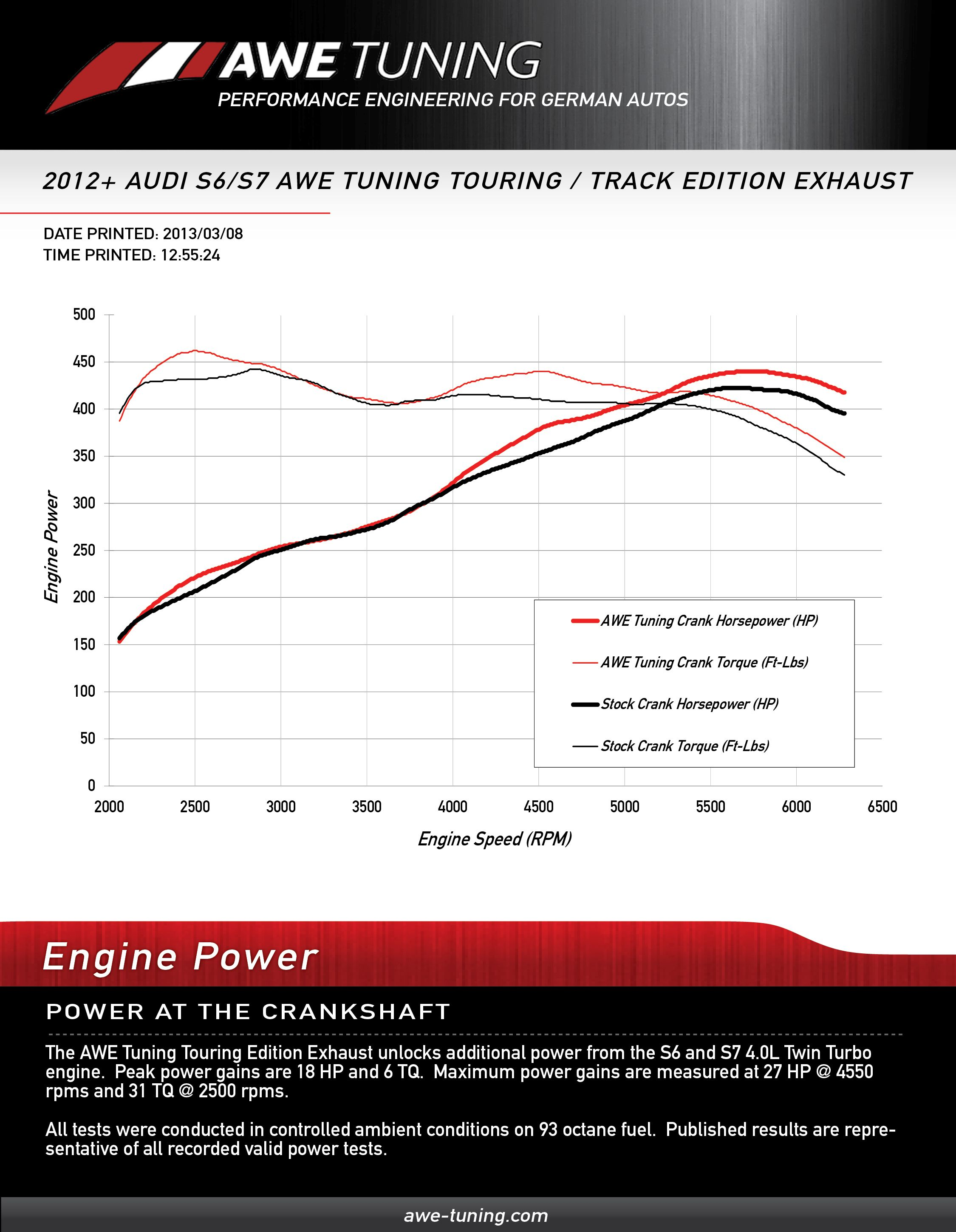 awe tuning exhaust touring graph AWE S7 Exhaust