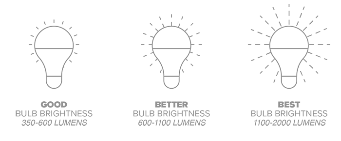 LED Lumens rating