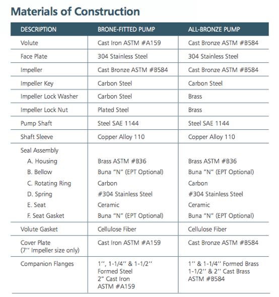 Bell Gossett Series 60 Centrifugal Pump Material of Construction