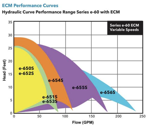 1EF154LF Bell & Gossett e653S-ECM BF Series e-60 Pump 1/2 HP 230v