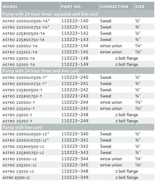 110223B-241 Armstrong Astro 220SSU075S-T Astro 220SSU Circulator