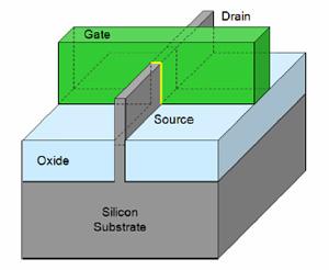 3D Transistor
