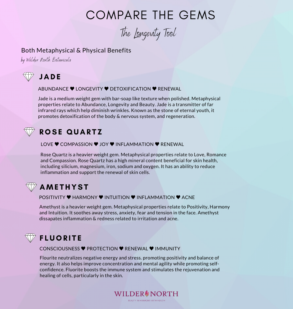 longevity-gemstone-chart-1-.png