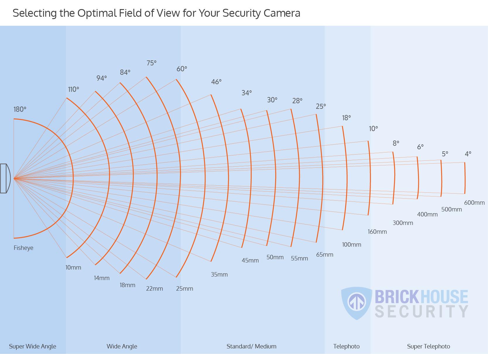 field-of-view-diagrams-01.jpg