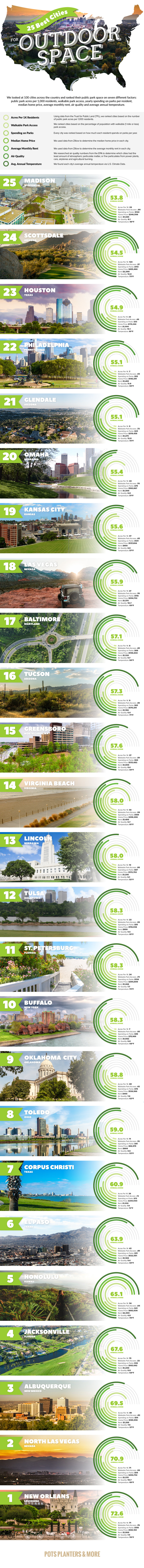 Infographic study of best public parks in America