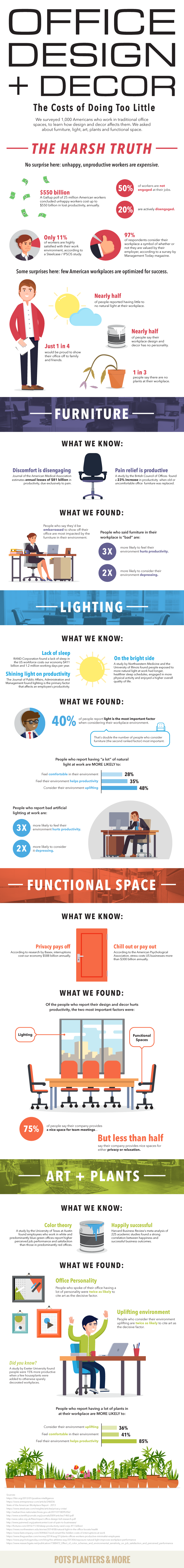 Infographic about office design and décor