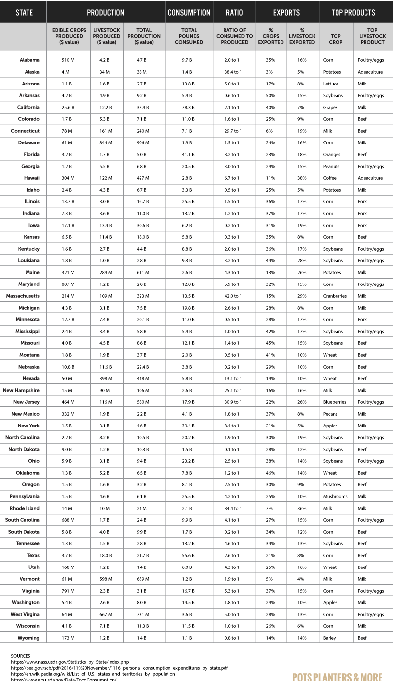 Infographic table about food production and consumption by state