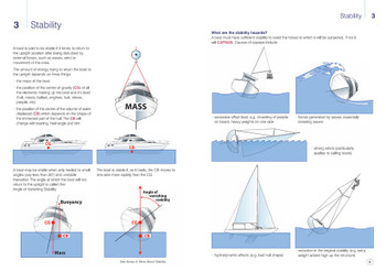 RYA Stability and Buoyancy (G23)
