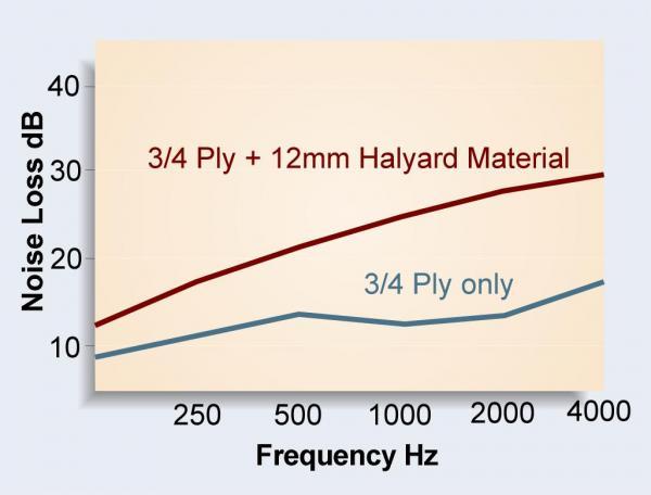 Halyard Maritex Sound Insulation 12mm