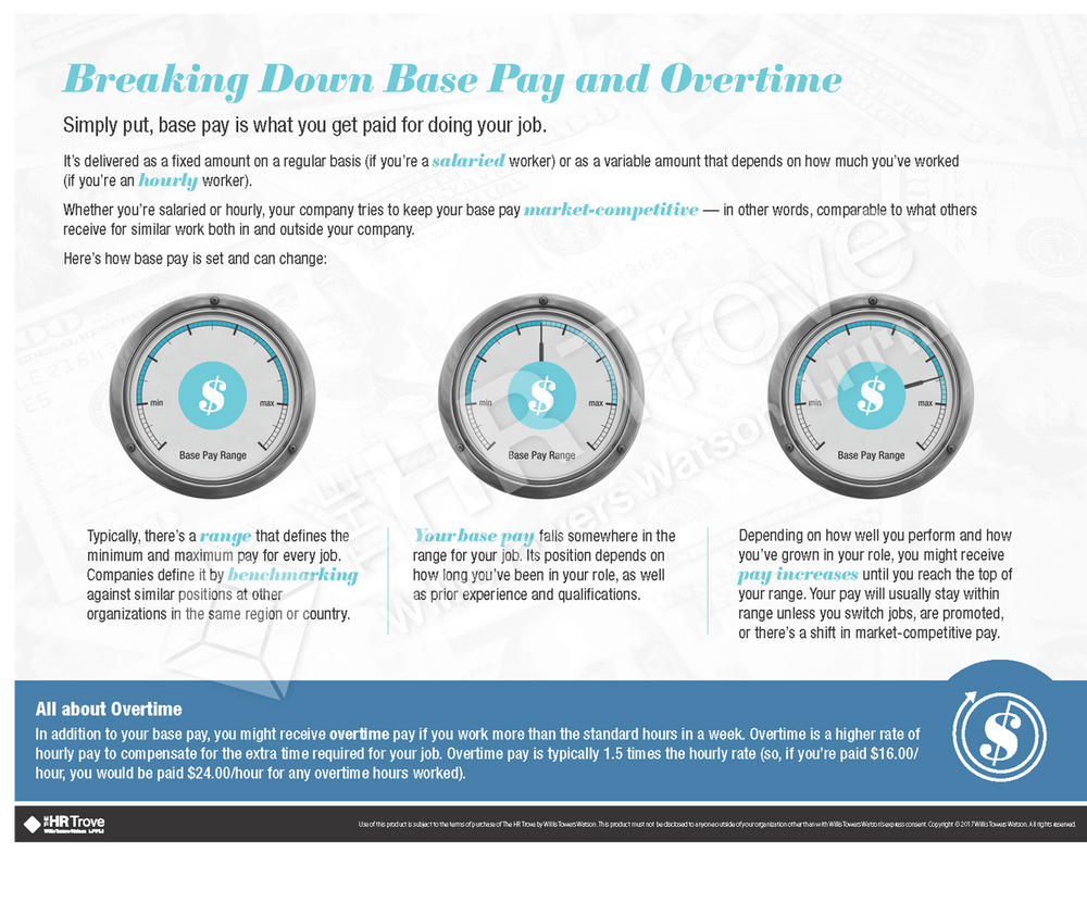 Thumbnail image for Breaking Down the Base Pay and Overtime Handout (Watermarked)