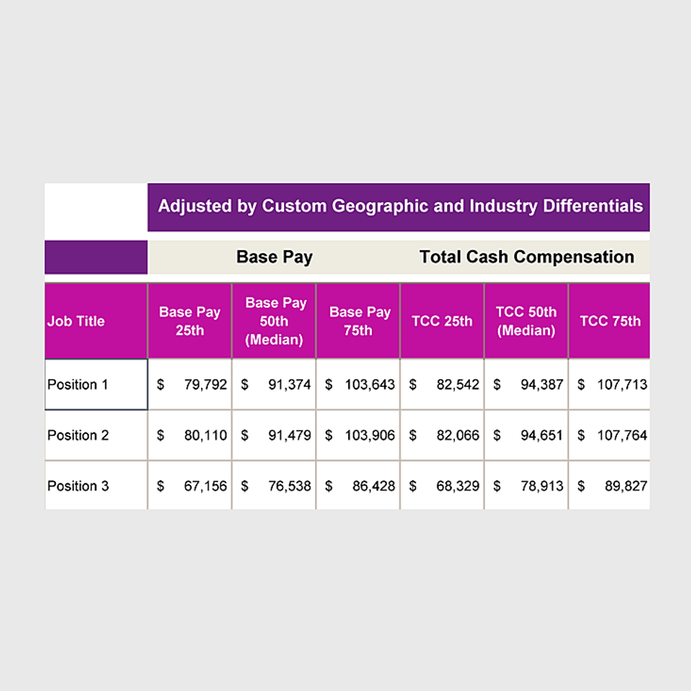 Primary thumbnail image for job market pricing output showing base pay and total cash compensation at 25th, 50th and 75th percentiles