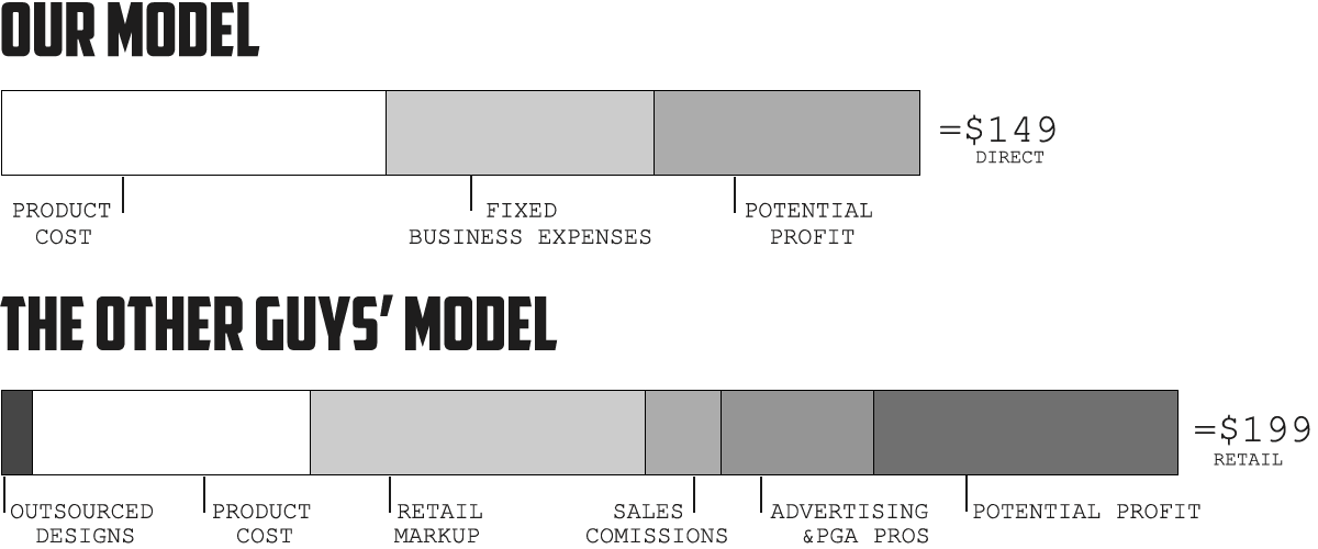 final-business-model-overview-how-direct-saves-you-money.png