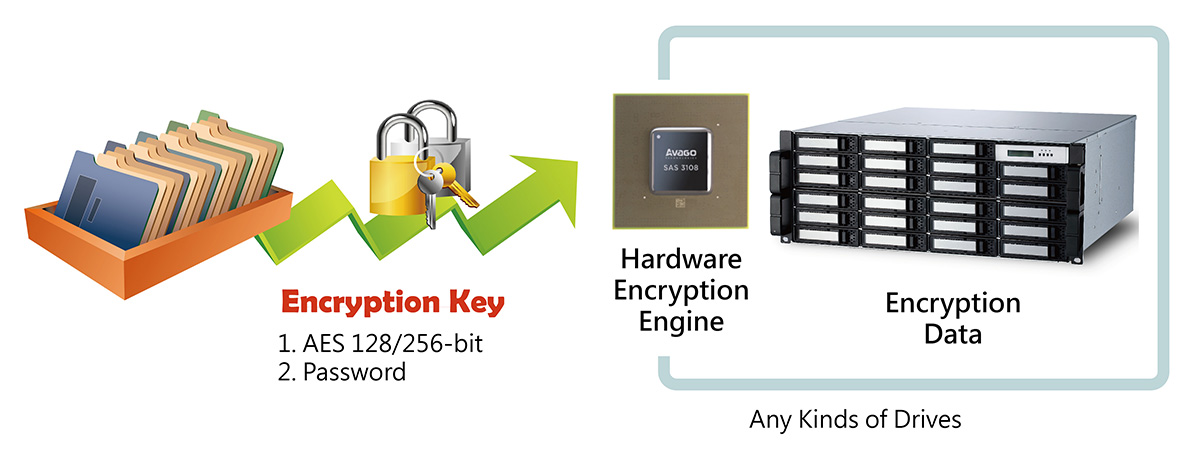 https://cdn11.bigcommerce.com/s-lpv32ekrri/product_images/uploaded_images/data-t3rack-encryption.jpg?t=1568855576