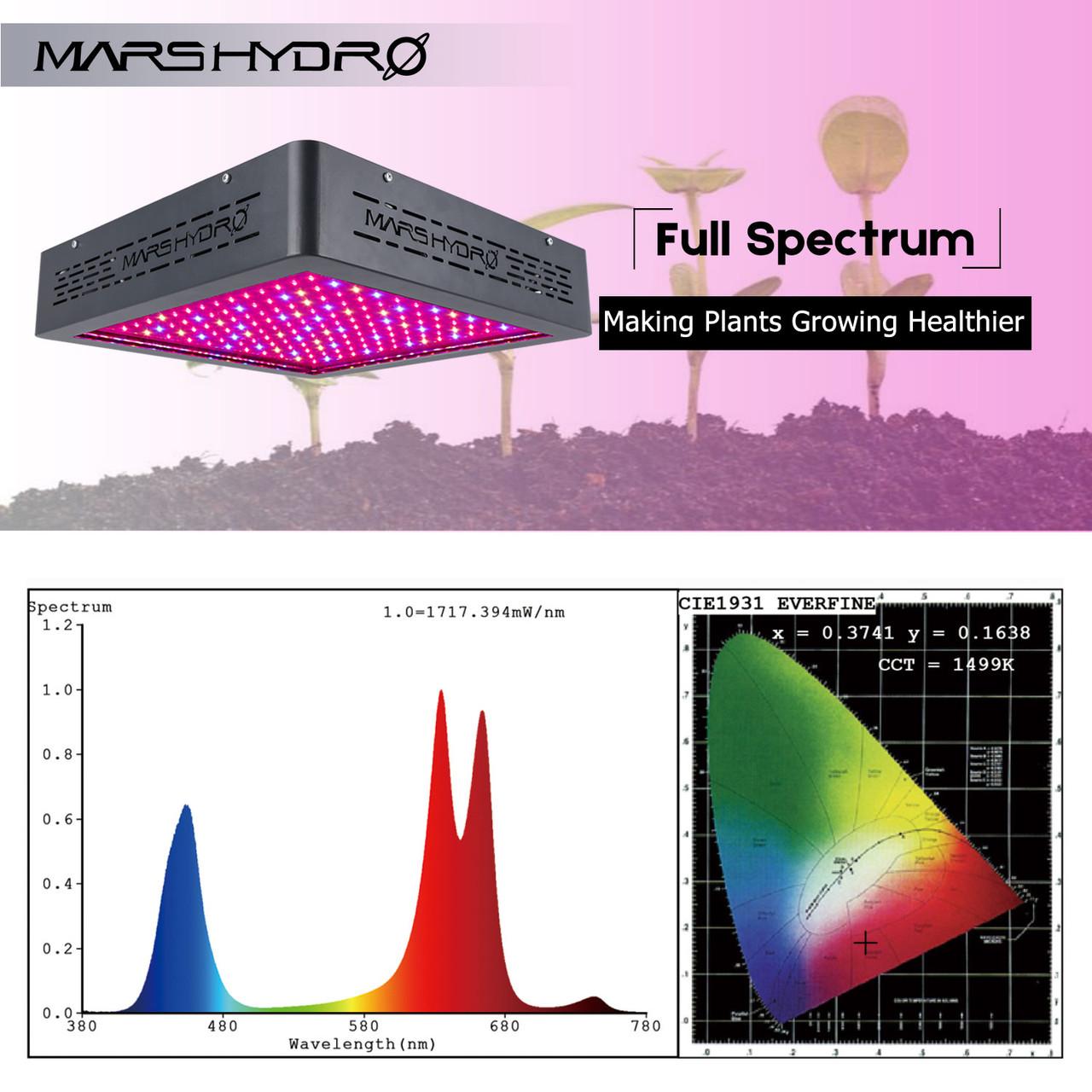 Mars 11 400 LED