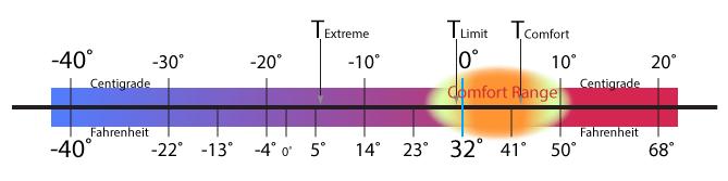 arctic-15-temp-gauge-06-to-15c.png