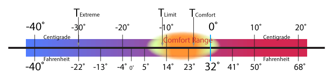 arctic-30-temp-gauge-04-to-30c.png