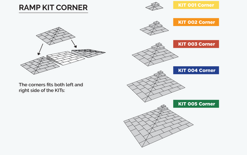 Corner Kits