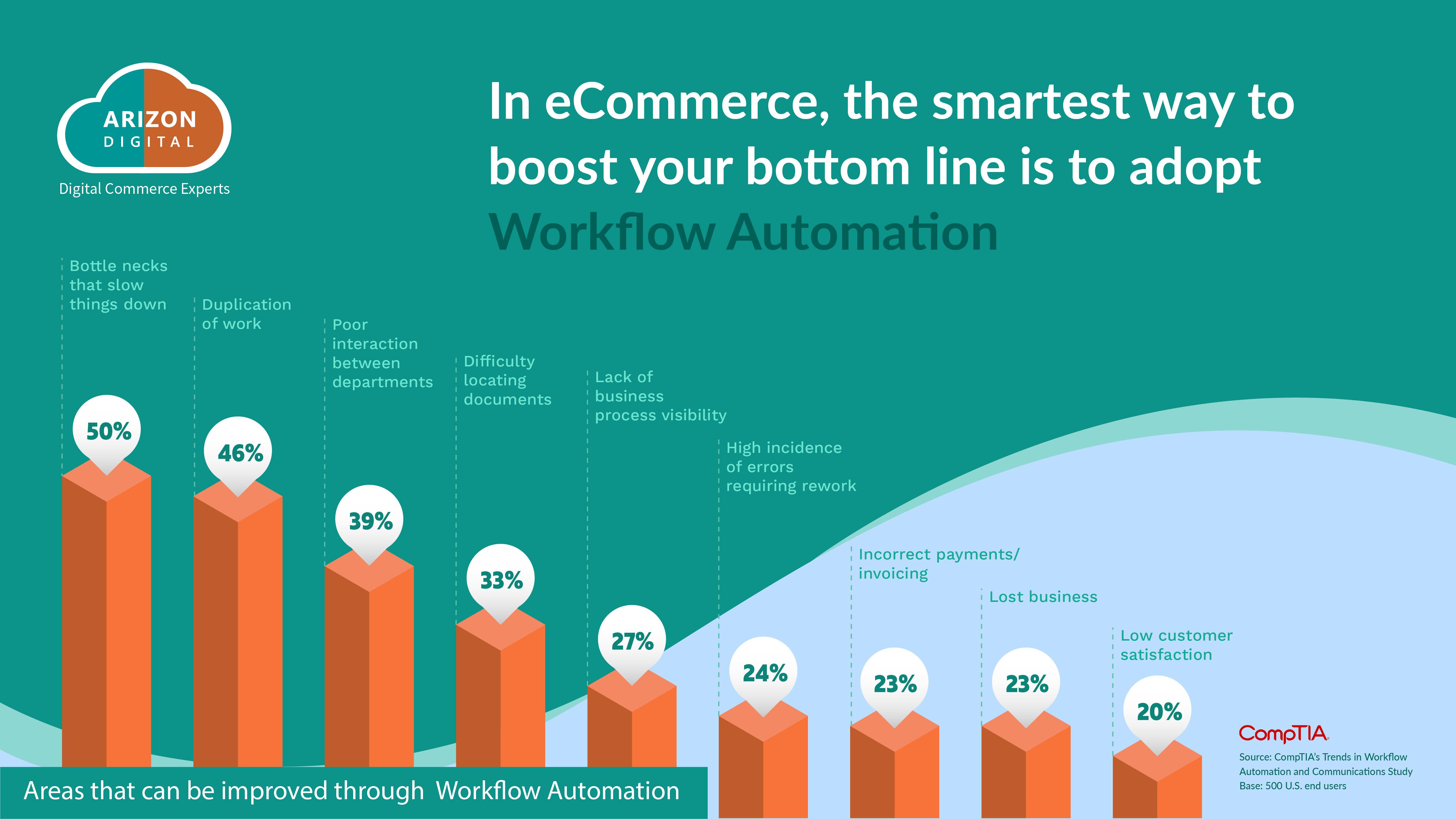 workflow-automations-arizon-digital-week
