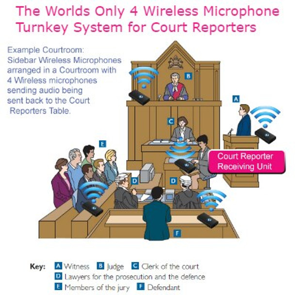 Wireless mic for courtroom and court reporters