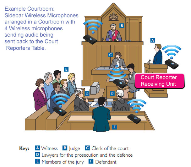 Court Reporter Wireless Sample courtroom example setup