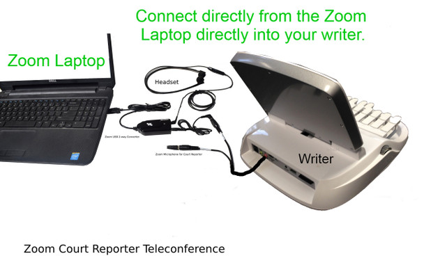 Connect directly from Zoom Laptop to your writers microphone input. Record perfect audiosync recordings.