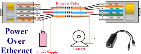 What Is Power Over Ethernet (PoE) And IEEE 802.3 Standards?