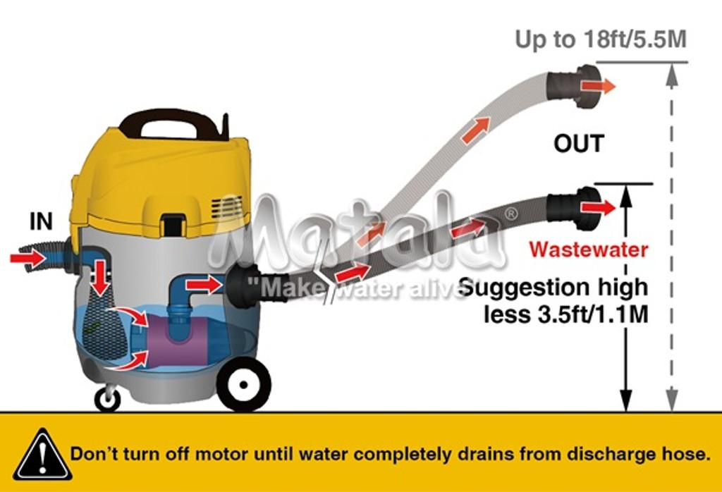 Power Cyclone Pond Vac Discharge Hose Instruction