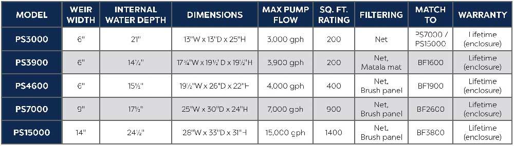 Pond Skimmer Box Size Options