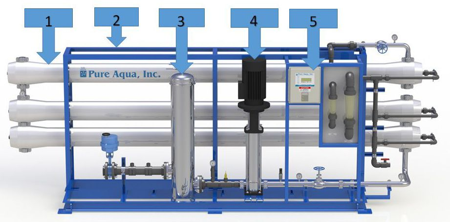 what are the basic components of a reverse osmosis ro system?