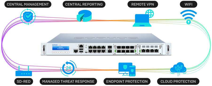 sophos-ecosystem-device-features.png