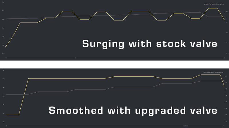 Solenoid Smoothing Graph